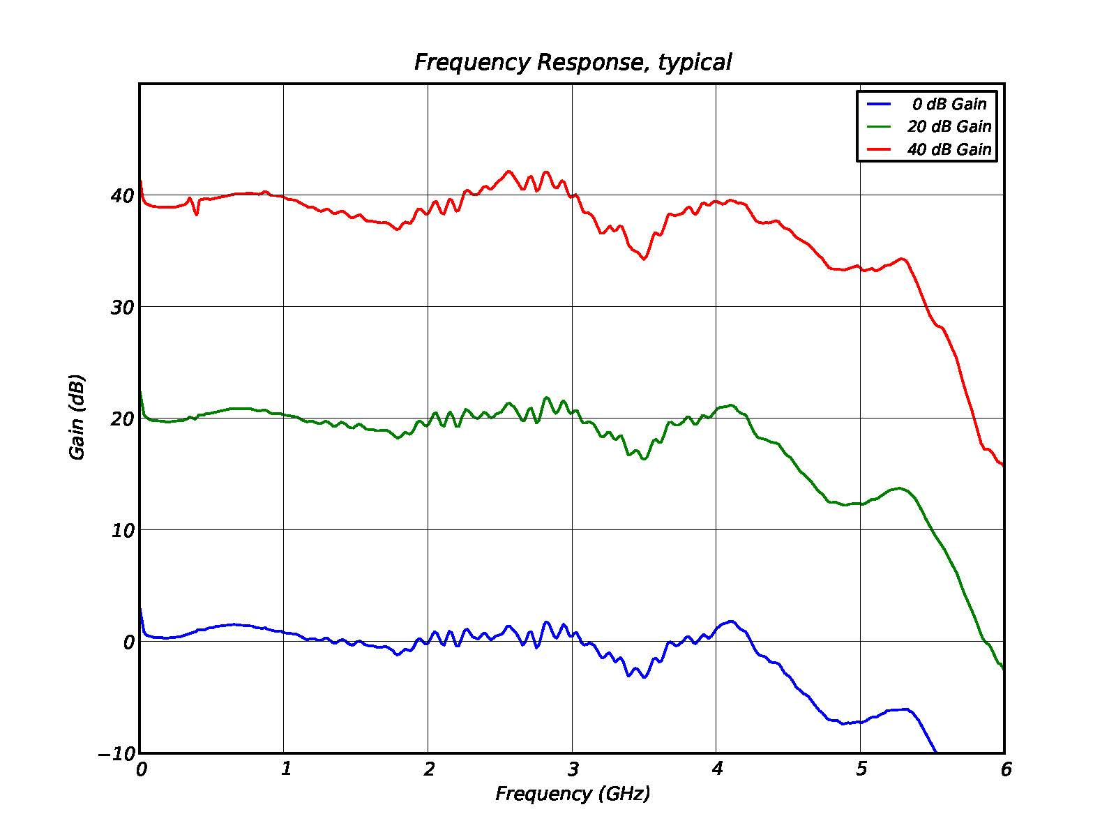 DAA Frequency Response